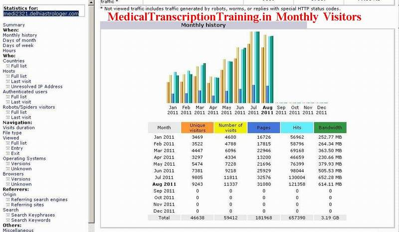 Medical Transcription scratch paper online